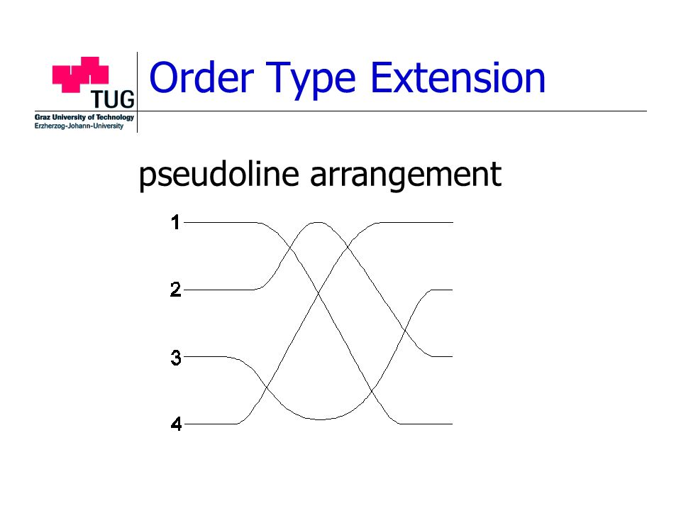 Order Type Extension pseudoline arrangement