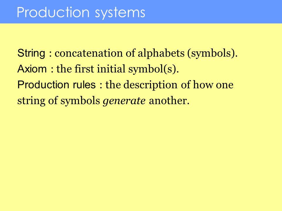 An example Alphabets: a, b Axiom: b Rules: a -> ab b -> a