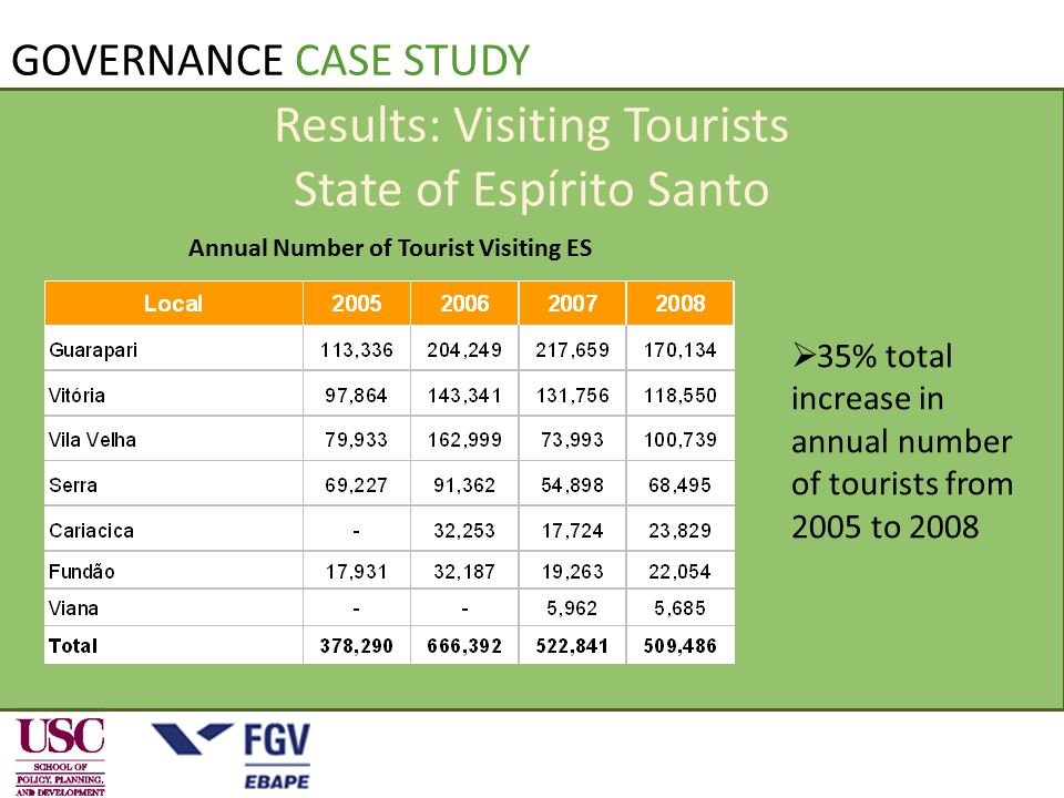 Results: Visiting Tourists State of Espírito Santo Annual Number of Tourist Visiting ES  35% total increase in annual number of tourists from 2005 to 2008 GOVERNANCE CASE STUDY