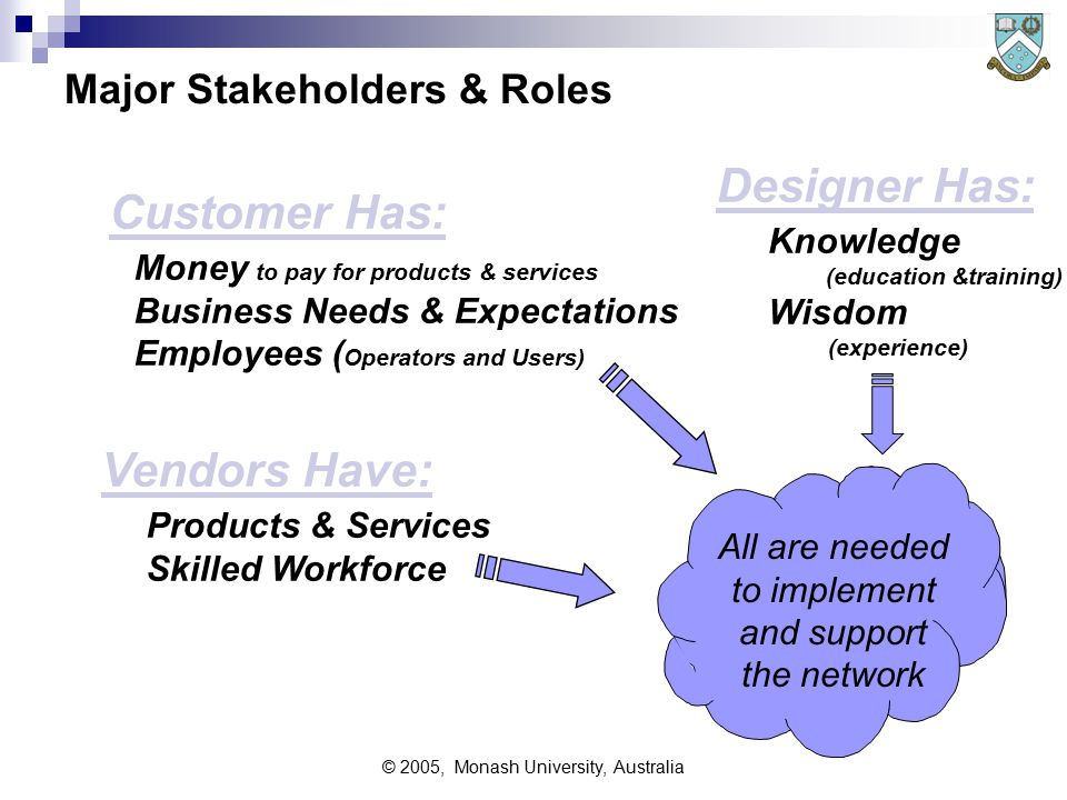 © 2005, Monash University, Australia General Design Approach Network design is a complex task -  as much people-handling & political as technical issues  requires patience and endurance Starting conditions:  Usually a request 'to install a network'  Sometimes with written 'brief', such as the document from Strategy Studies Stage 6 - Recording Concept for Later Ending Conditions:  A detailed specification of the technical design, from which the network could be built, tested, and implemented.