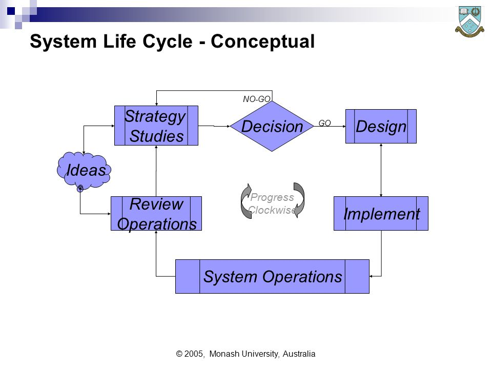 © 2005, Monash University, Australia Network Planning Issues Internal factors current usage and forecast requirements constraints -  eg existing contracts, buildings, residual life of existing equipment technical needs of the applications -  eg mission criticality, hard or soft 'real time', timing variability External factors: technology available - now, future, costs involved (eg training) regulation - governments, codes of conduct etc labour and related issues:  skills needed, compared with those available  training - immediate, ongoing, future  surplus personnel - retrenchment, retraining etc financial appraisal of the proposal - including maintenance cost development and procurement plans