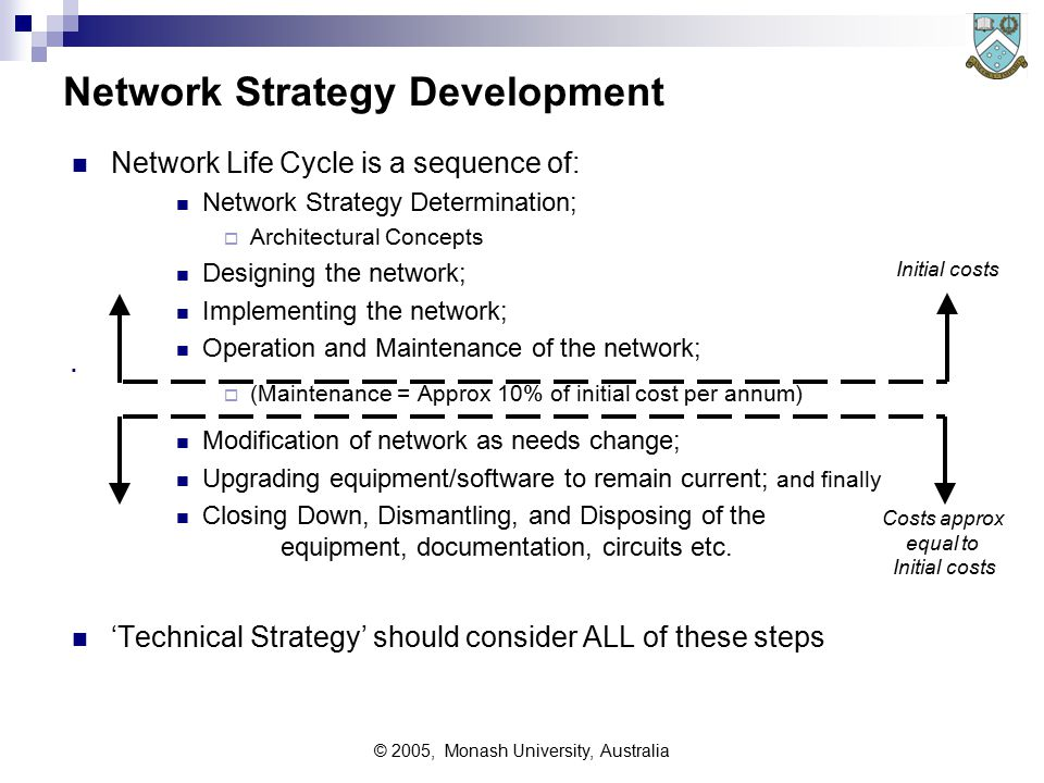 © 2005, Monash University, Australia Network Strategy Development Network Life Cycle is a sequence of: Network Strategy Determination;  Architectural Concepts Designing the network; Implementing the network; Operation and Maintenance of the network;  (Maintenance = Approx 10% of initial cost per annum) Modification of network as needs change; Upgrading equipment/software to remain current; and finally Closing Down, Dismantling, and Disposing of the equipment, documentation, circuits etc.