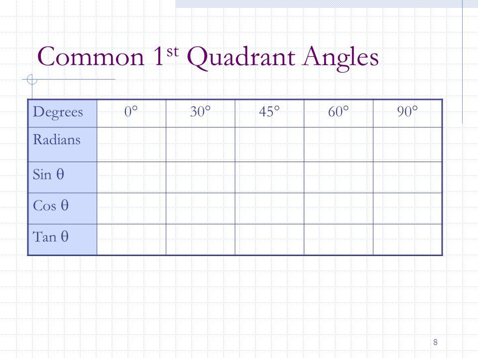 9 Unit Circle Function Definitions 1   Unit circle x y r = 1