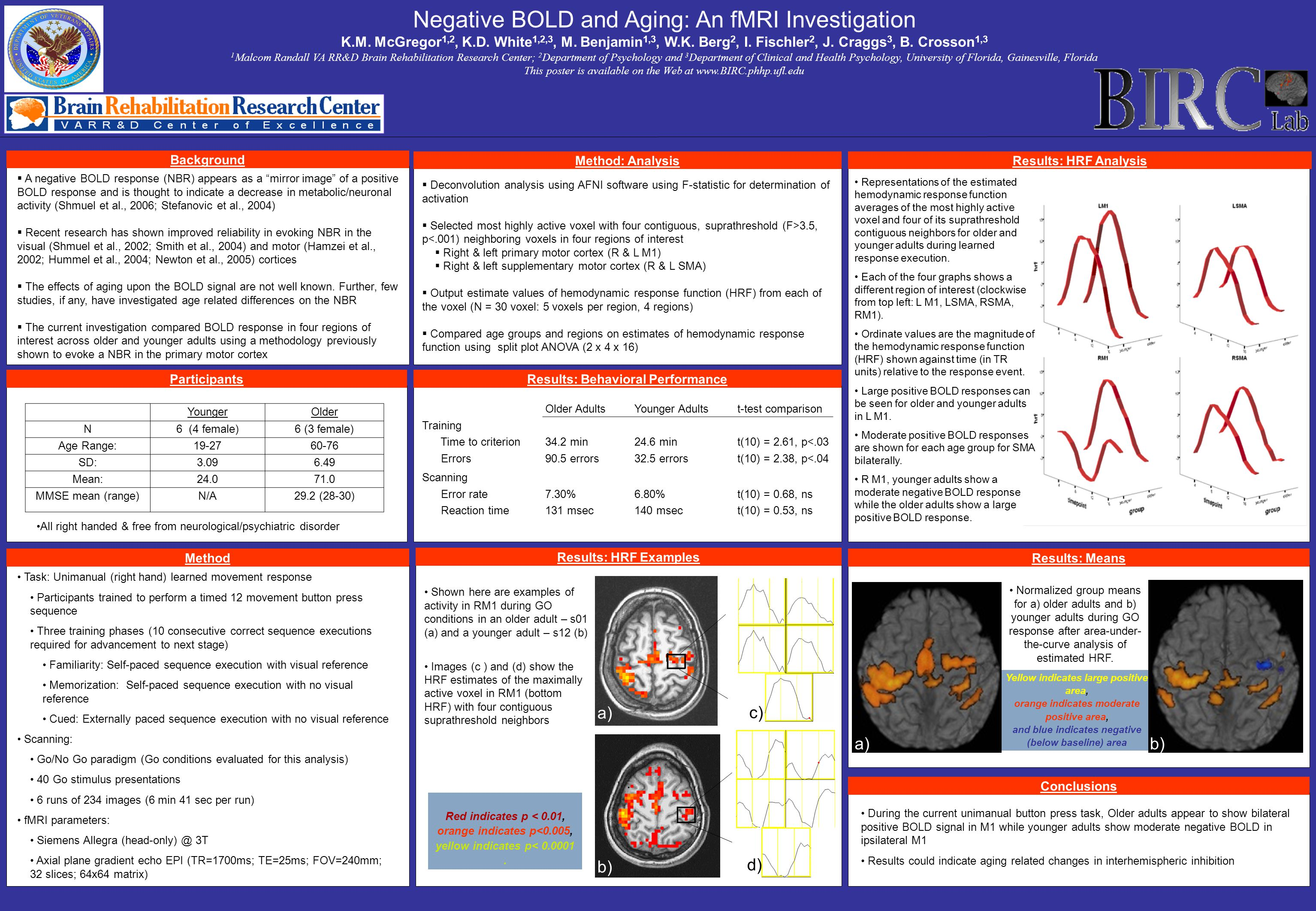 Participants Negative BOLD and Aging: An fMRI Investigation K.M.