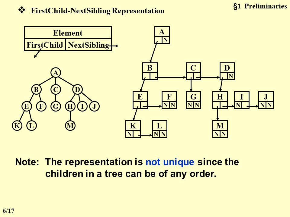 2. Implementation  List Representation A CBD GFEHIJ MLK ( A ) ( A ( B, C, D ) ) ( A ( B ( E, F ), C ( G ), D ( H, I, J ) ) ) ( A ( B ( E ( K, L ), F