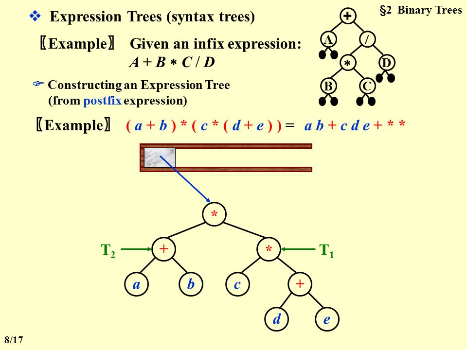 §2 Binary Trees 【 Definition 】 A binary tree is a tree in which no node can have more than two children.