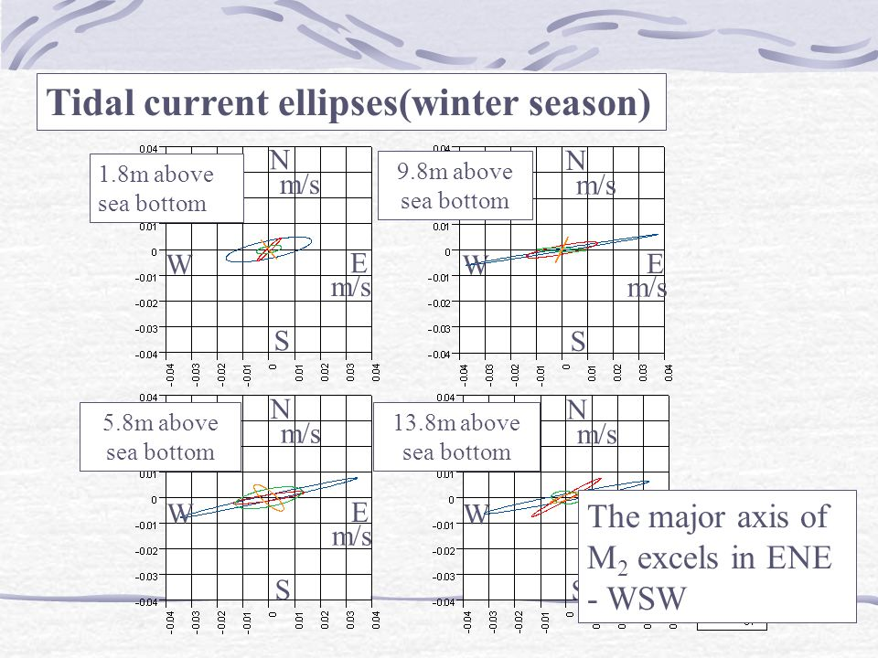 N S W E N S W E N S W E N S W E 1.8m above sea bottom 5.8m above sea bottom 9.8m above sea bottom 13.8m above sea bottom The major axis of M 2 excels in ENE - WSW Tidal current ellipses(winter season)