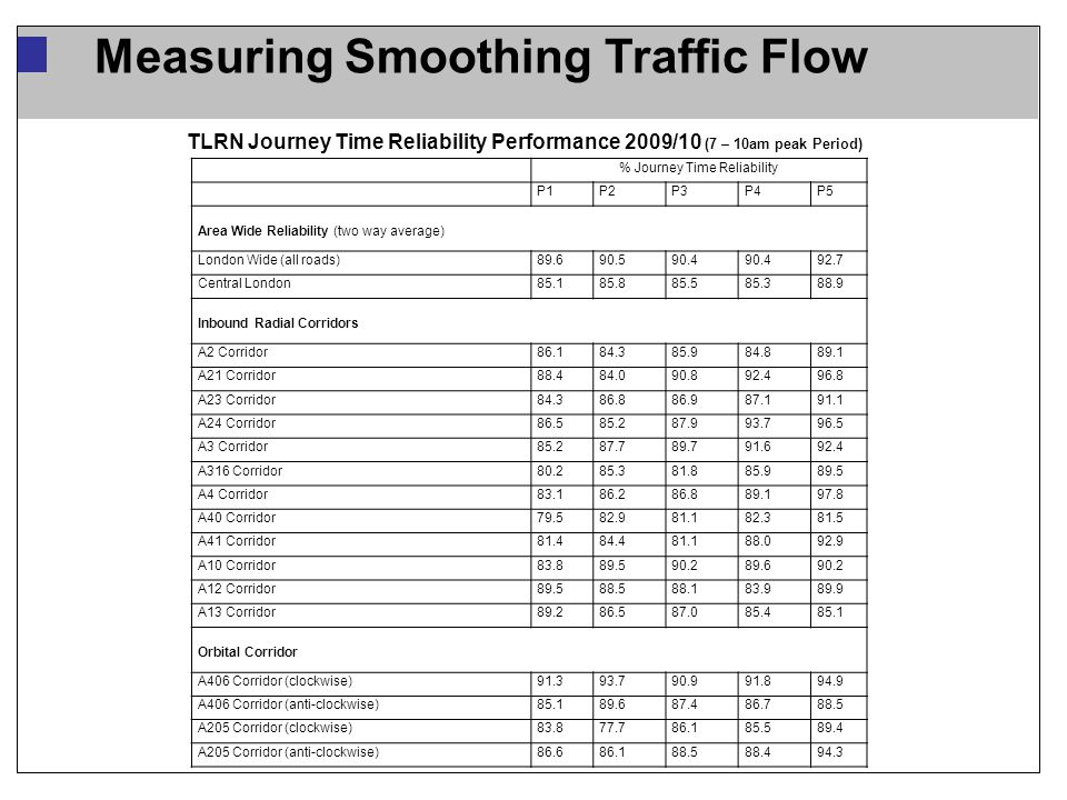 Measuring Smoothing Traffic Flow TLRN Journey Time Reliability Performance 2009/10 (7 – 10am peak Period) % Journey Time Reliability P1P2P3P4P5 Area Wide Reliability (two way average) London Wide (all roads)89.690.590.4 92.7 Central London85.185.885.585.388.9 Inbound Radial Corridors A2 Corridor86.184.385.984.889.1 A21 Corridor88.484.090.892.496.8 A23 Corridor84.386.886.987.191.1 A24 Corridor86.585.287.993.796.5 A3 Corridor85.287.789.791.692.4 A316 Corridor80.285.381.885.989.5 A4 Corridor83.186.286.889.197.8 A40 Corridor79.582.981.182.381.5 A41 Corridor81.484.481.188.092.9 A10 Corridor83.889.590.289.690.2 A12 Corridor89.588.588.183.989.9 A13 Corridor89.286.587.085.485.1 Orbital Corridor A406 Corridor (clockwise)91.393.790.991.894.9 A406 Corridor (anti-clockwise)85.189.687.486.788.5 A205 Corridor (clockwise)83.877.786.185.589.4 A205 Corridor (anti-clockwise)86.686.188.588.494.3