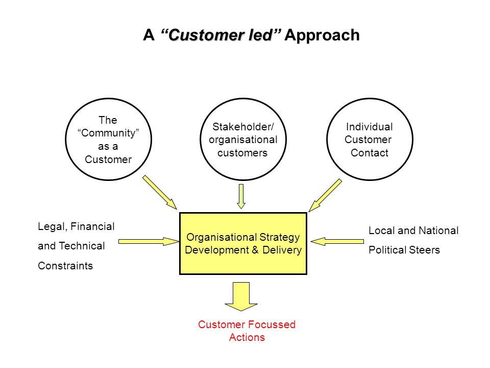 Customer led A Customer led Approach The Community as a Customer Individual Customer Contact Organisational Strategy Development & Delivery Legal, Financial and Technical Constraints Local and National Political Steers Customer Focussed Actions Stakeholder/ organisational customers