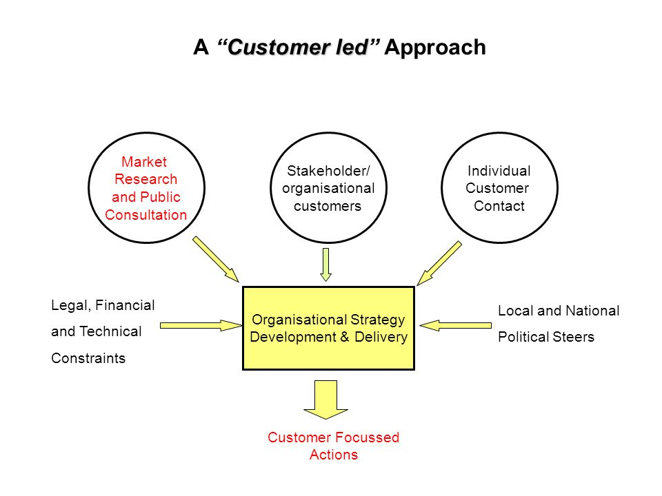 Customer led A Customer led Approach Market Research and Public Consultation Individual Customer Contact Organisational Strategy Development & Delivery Legal, Financial and Technical Constraints Local and National Political Steers Customer Focussed Actions Stakeholder/ organisational customers