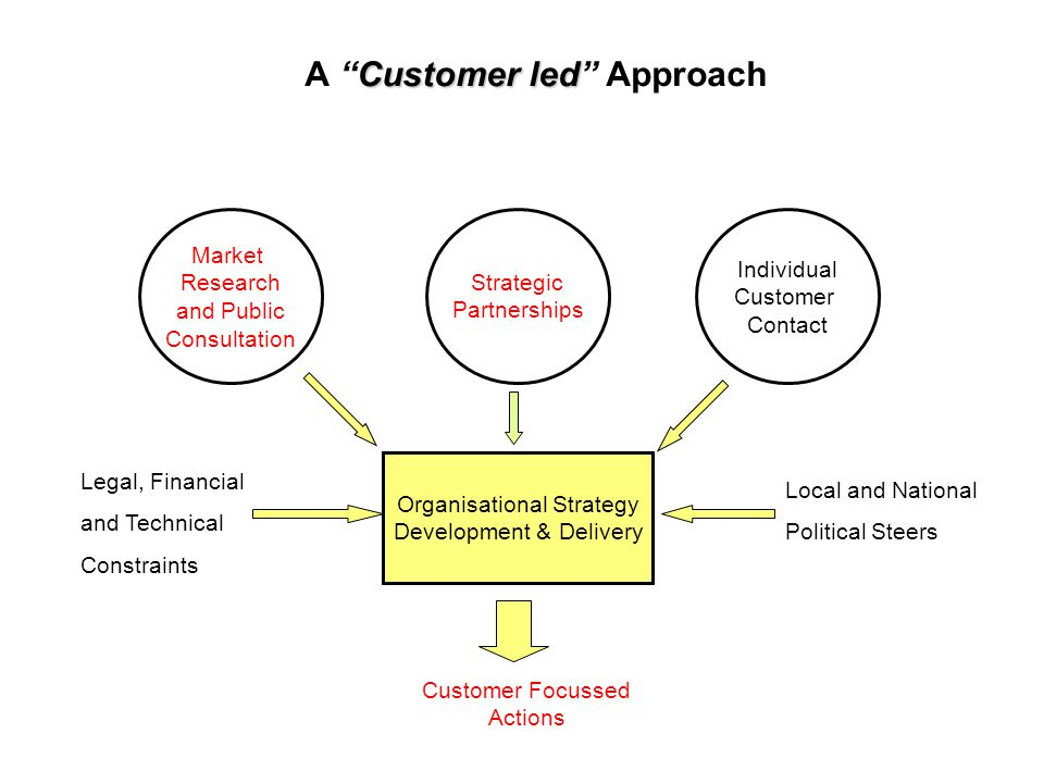 Customer led A Customer led Approach Market Research and Public Consultation Individual Customer Contact Organisational Strategy Development & Delivery Legal, Financial and Technical Constraints Local and National Political Steers Customer Focussed Actions Strategic Partnerships