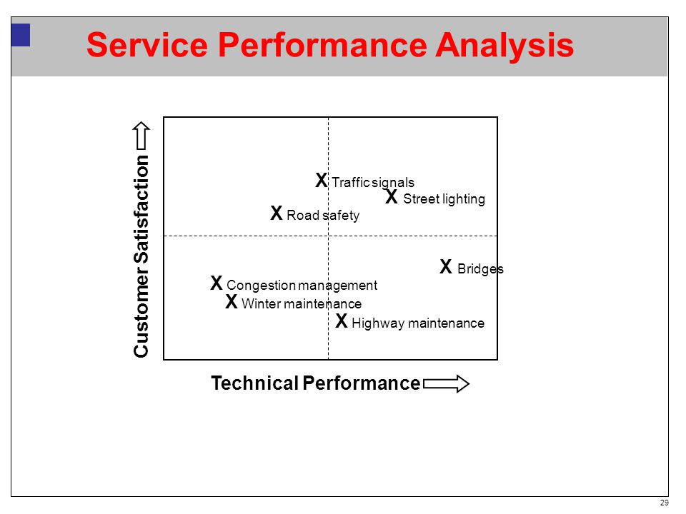 29 Service Performance Analysis Technical Performance Customer Satisfaction X Congestion management X Winter maintenance X Road safety X Street lighting X Highway maintenance X Bridges X Traffic signals