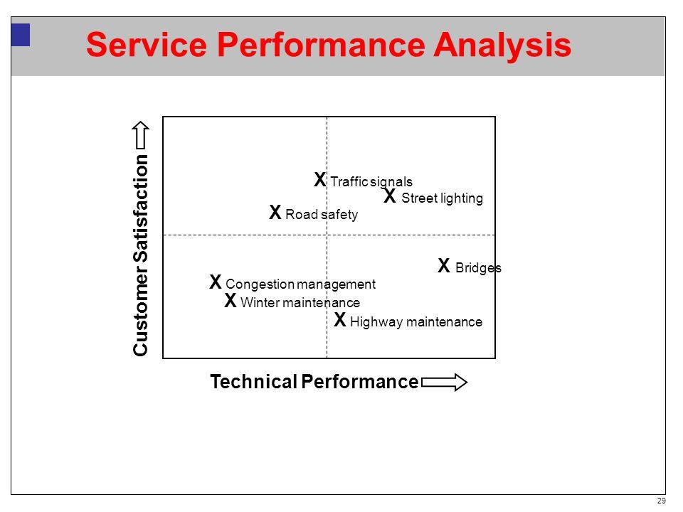 29 Service Performance Analysis Technical Performance Customer Satisfaction X Congestion management X Winter maintenance X Road safety X Street lighting X Highway maintenance X Bridges X Traffic signals