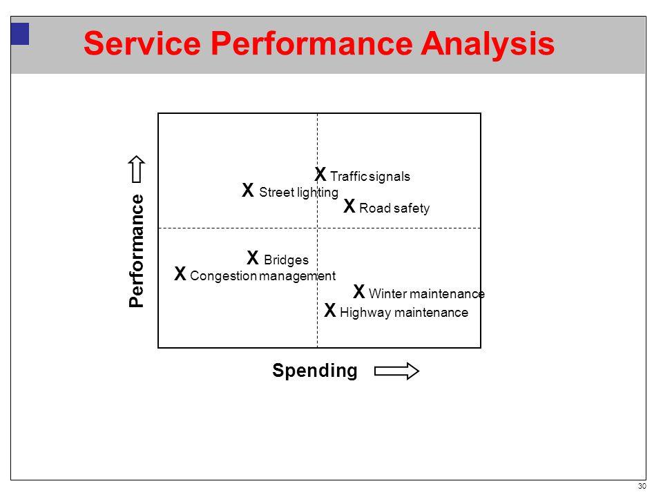 30 Service Performance Analysis Spending Performance X Congestion management X Winter maintenance X Road safety X Street lighting X Highway maintenance X Bridges X Traffic signals