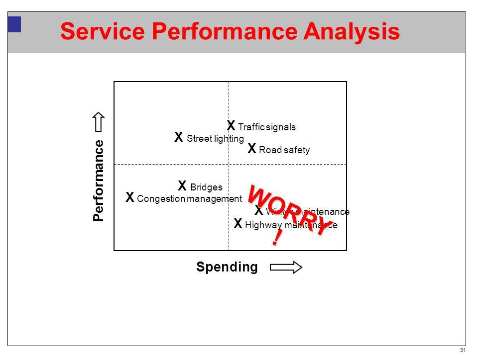 31 Service Performance Analysis Spending X Congestion management X Winter maintenance X Road safety X Street lighting X Highway maintenance X Bridges X Traffic signals WORRY .