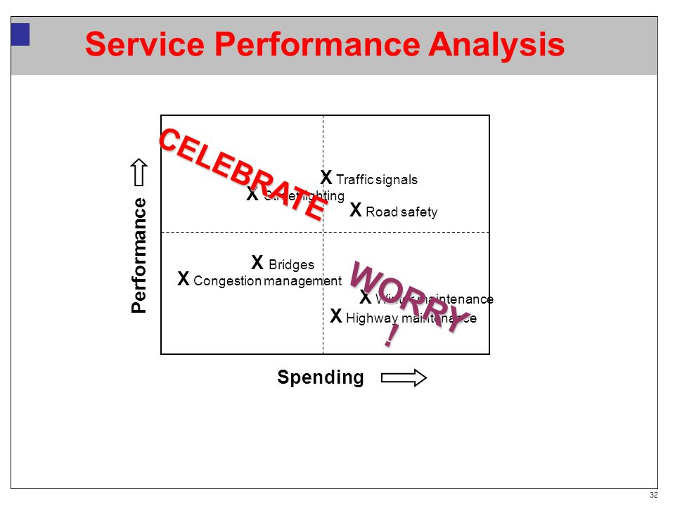 32 Service Performance Analysis Spending X Congestion management X Winter maintenance X Road safety X Street lighting X Highway maintenance X Bridges X Traffic signals WORRY .