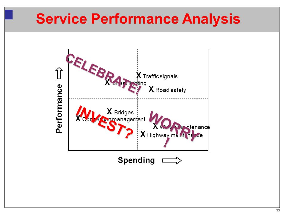 33 Service Performance Analysis Spending X Congestion management X Winter maintenance X Road safety X Street lighting X Highway maintenance X Bridges X Traffic signals WORRY .