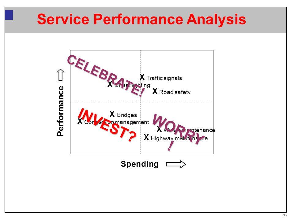 33 Service Performance Analysis Spending X Congestion management X Winter maintenance X Road safety X Street lighting X Highway maintenance X Bridges X Traffic signals WORRY .