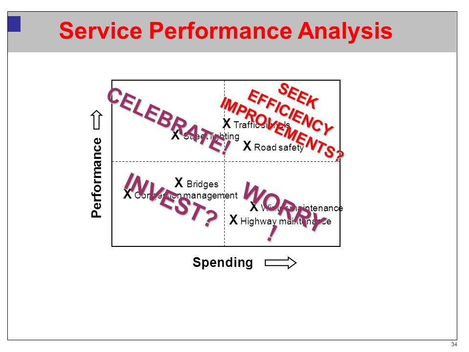 34 Service Performance Analysis Spending X Congestion management X Winter maintenance X Road safety X Street lighting X Highway maintenance X Bridges X Traffic signals WORRY .