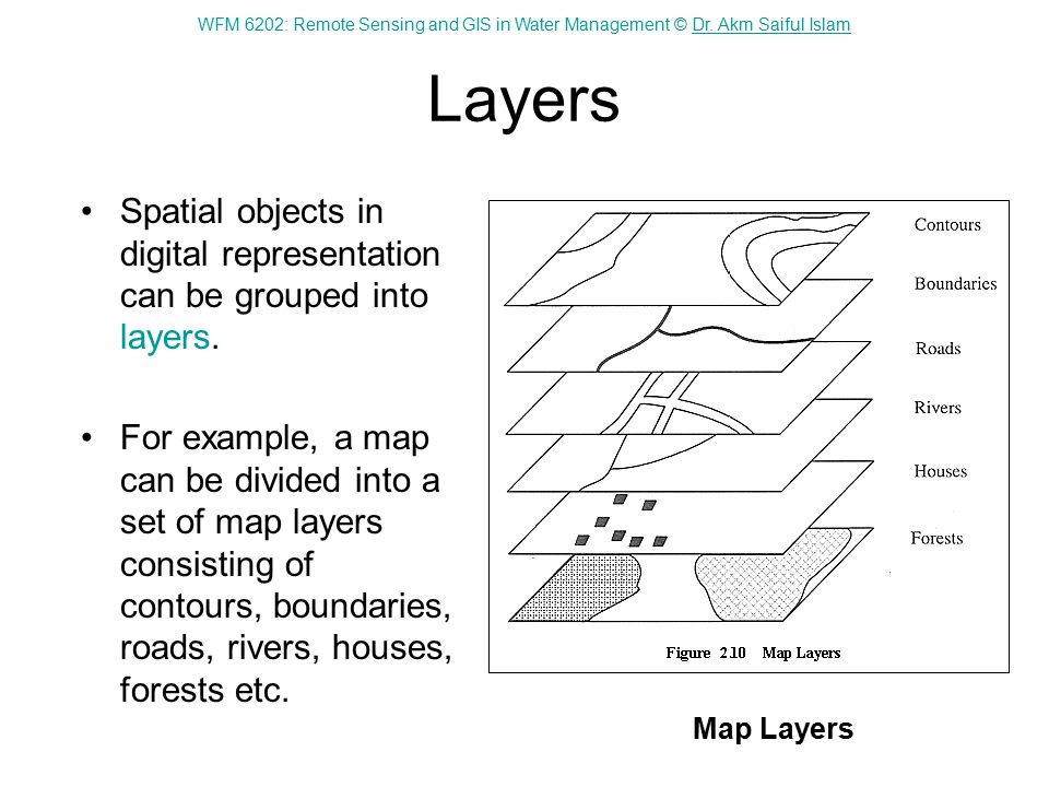 WFM 6202: Remote Sensing and GIS in Water Management © Dr. Akm Saiful IslamDr. Akm Saiful Islam Layers Spatial objects in digital representation can b