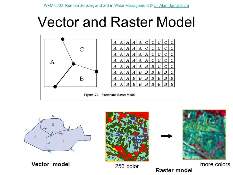WFM 6202: Remote Sensing and GIS in Water Management © Dr. Akm Saiful IslamDr. Akm Saiful Islam Vector and Raster Model Vector model Raster model 256