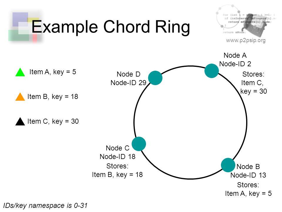 www.p2psip.org Example Chord Ring IDs/key namespace is 0-31 Node D Node-ID 29 Node A Node-ID 2 Node C Node-ID 18 Node B Node-ID 13 Item A, key = 5 Item B, key = 18 Item C, key = 30 Stores: Item A, key = 5 Stores: Item B, key = 18 Stores: Item C, key = 30