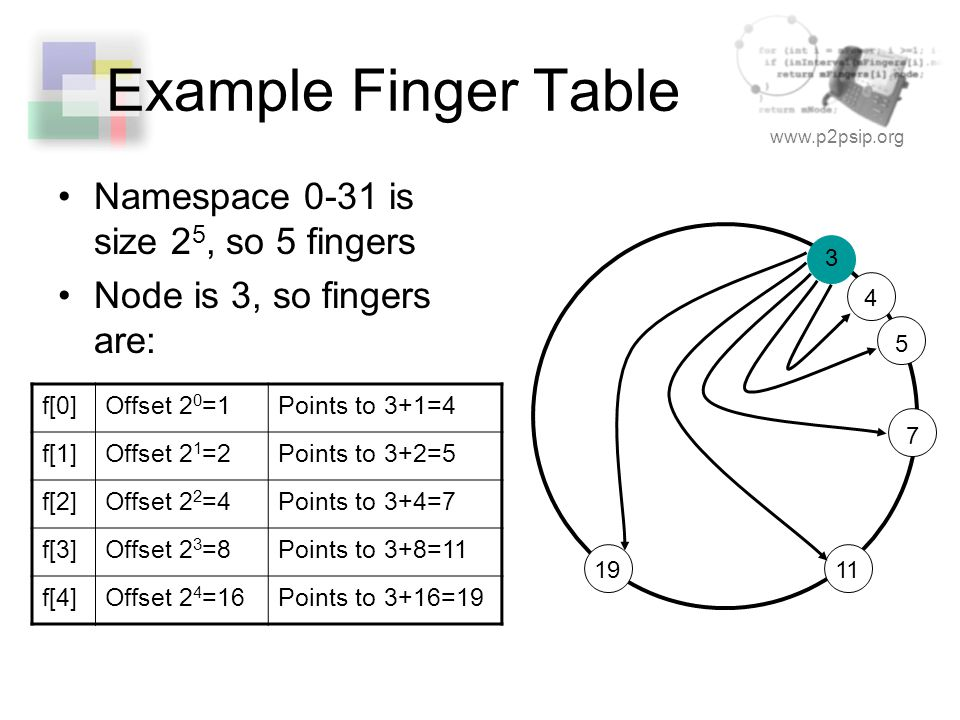 www.p2psip.org Example Finger Table Namespace 0-31 is size 2 5, so 5 fingers Node is 3, so fingers are: f[0]Offset 2 0 =1Points to 3+1=4 f[1]Offset 2 1 =2Points to 3+2=5 f[2]Offset 2 2 =4Points to 3+4=7 f[3]Offset 2 3 =8Points to 3+8=11 f[4]Offset 2 4 =16Points to 3+16=19 3 4 5 7 1119