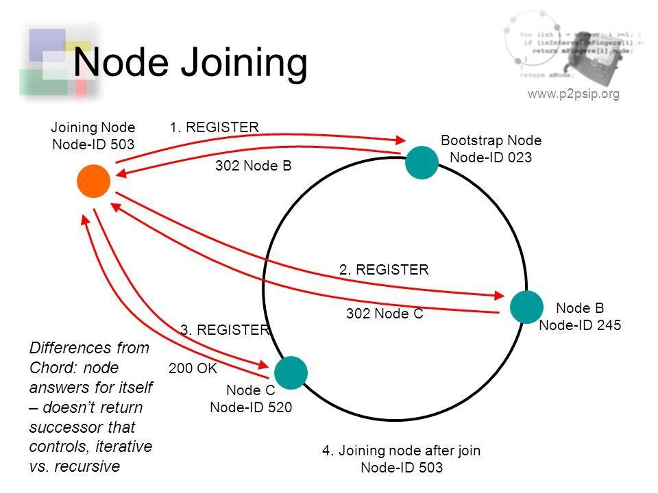 www.p2psip.org Node Joining Bootstrap Node Node-ID 023 Node B Node-ID 245 Joining Node Node-ID 503 1. REGISTER 302 Node B 2. REGISTER 302 Node C 3. RE