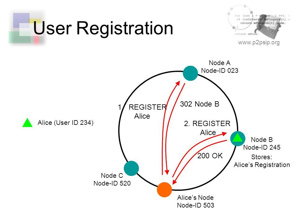www.p2psip.org User Registration Node A Node-ID 023 Node B Node-ID 245 Alice's Node Node-ID 503 1.REGISTER Alice 302 Node B 2. REGISTER Alice 200 OK N