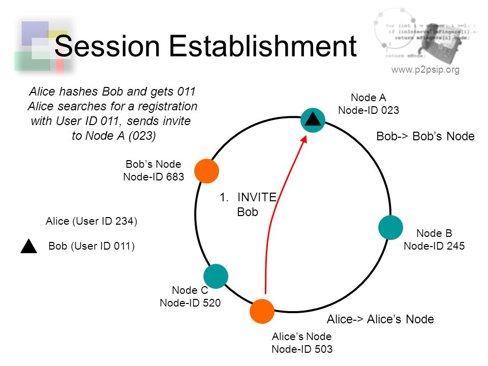 www.p2psip.org Session Establishment Node A Node-ID 023 Node B Node-ID 245 Node C Node-ID 520 Alice's Node Node-ID 503 Alice-> Alice's Node Bob-> Bob's Node Bob's Node Node-ID 683 1.INVITE Bob Alice (User ID 234) Bob (User ID 011) Alice hashes Bob and gets 011 Alice searches for a registration with User ID 011, sends invite to Node A (023)