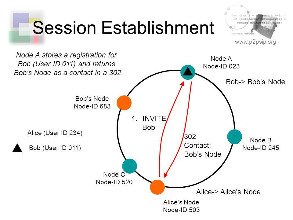 www.p2psip.org Session Establishment Node A Node-ID 023 Node B Node-ID 245 Node C Node-ID 520 Alice's Node Node-ID 503 Alice-> Alice's Node Bob-> Bob'