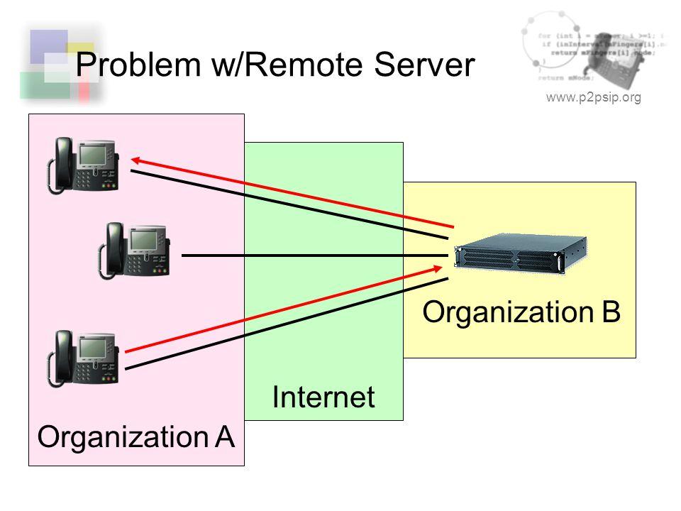www.p2psip.org Problem w/Remote Server Organization B Internet Organization A