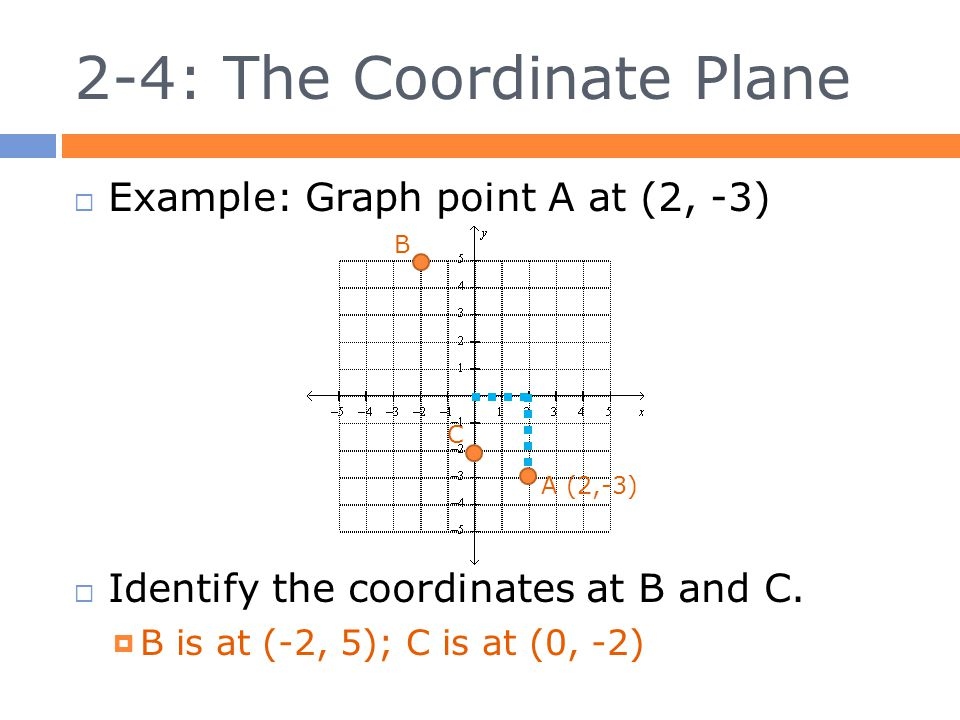 2-4: The Coordinate Plane  Example: Graph point A at (2, -3)  Identify the coordinates at B and C.