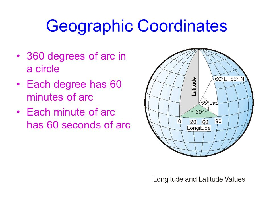Geographic Coordinates 360 degrees of arc in a circle Each degree has 60 minutes of arc Each minute of arc has 60 seconds of arc