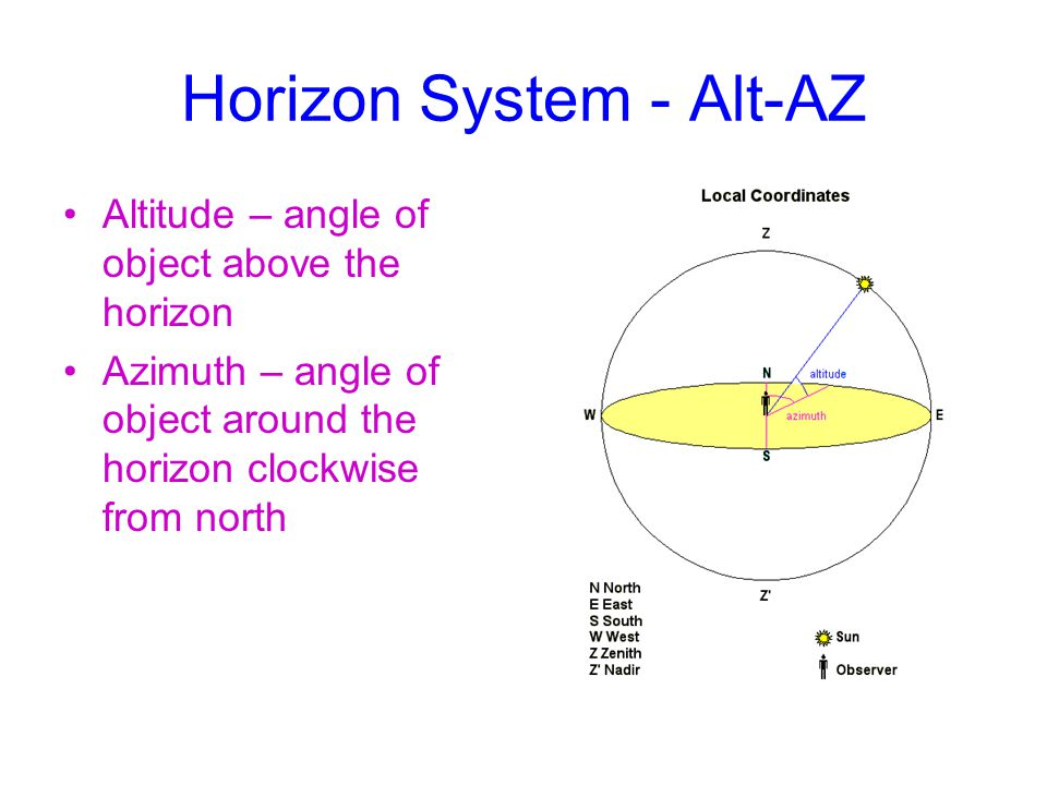 Horizon System - Alt-AZ Altitude – angle of object above the horizon Azimuth – angle of object around the horizon clockwise from north