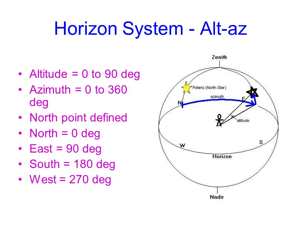 Horizon System - Alt-az Altitude = 0 to 90 deg Azimuth = 0 to 360 deg North point defined North = 0 deg East = 90 deg South = 180 deg West = 270 deg