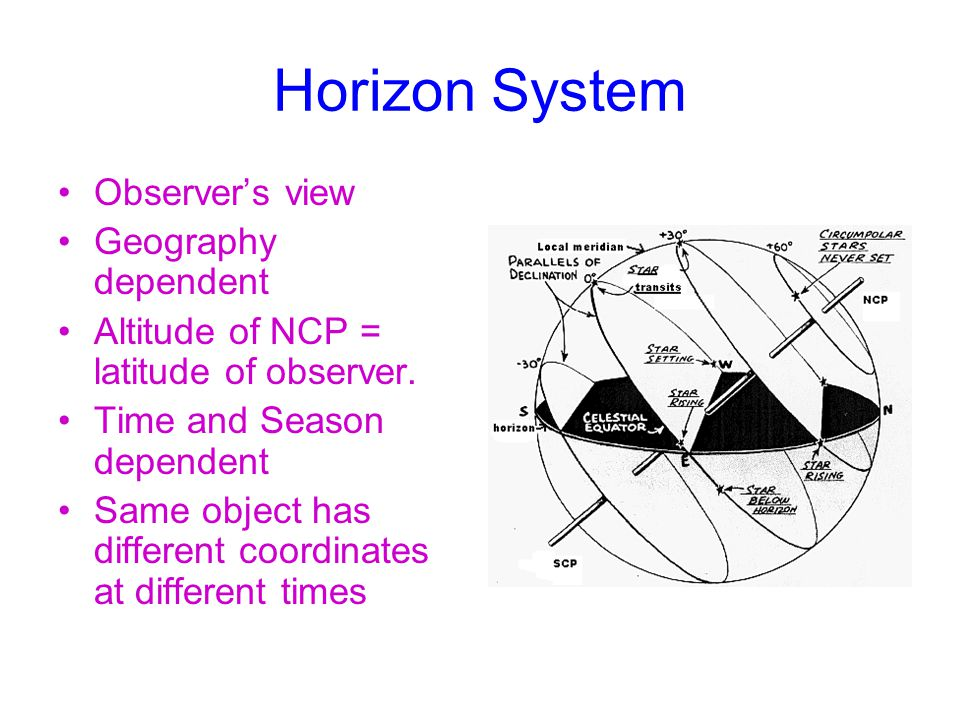 Horizon System Observer's view Geography dependent Altitude of NCP = latitude of observer.