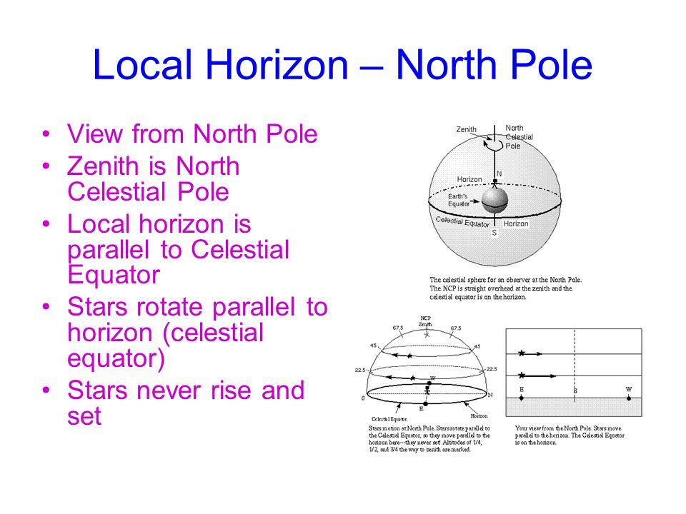 Local Horizon – North Pole View from North Pole Zenith is North Celestial Pole Local horizon is parallel to Celestial Equator Stars rotate parallel to horizon (celestial equator) Stars never rise and set