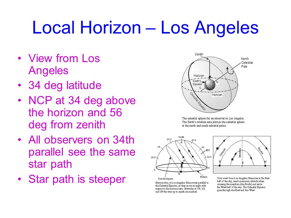Local Horizon – Los Angeles View from Los Angeles 34 deg latitude NCP at 34 deg above the horizon and 56 deg from zenith All observers on 34th parallel see the same star path Star path is steeper