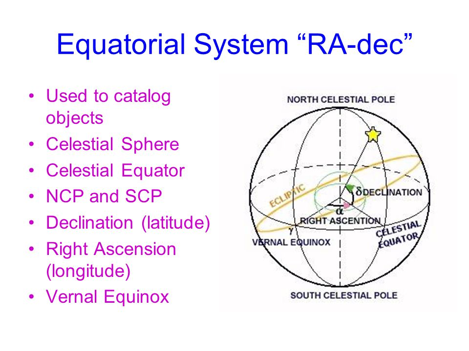 Equatorial System RA-dec Used to catalog objects Celestial Sphere Celestial Equator NCP and SCP Declination (latitude) Right Ascension (longitude) Vernal Equinox