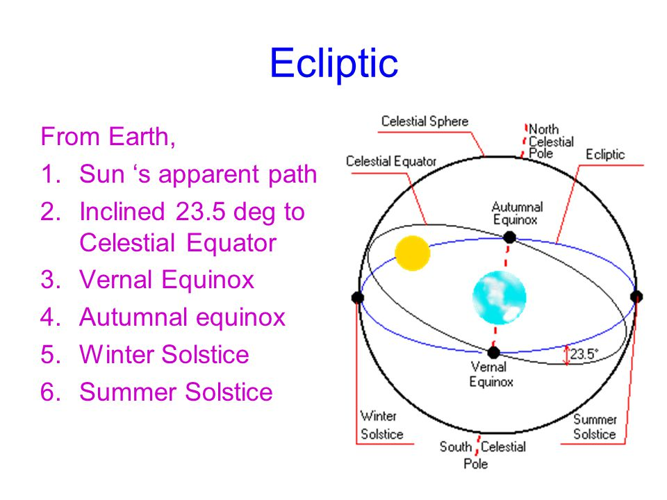 Ecliptic From Earth, 1.Sun 's apparent path 2.Inclined 23.5 deg to Celestial Equator 3.Vernal Equinox 4.Autumnal equinox 5.Winter Solstice 6.Summer Solstice