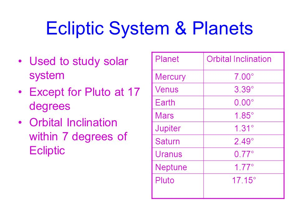 Ecliptic System & Planets Used to study solar system Except for Pluto at 17 degrees Orbital Inclination within 7 degrees of Ecliptic PlanetOrbital Inclination Mercury 7.00° Venus 3.39° Earth 0.00° Mars 1.85° Jupiter 1.31° Saturn 2.49° Uranus 0.77° Neptune 1.77° Pluto 17.15°