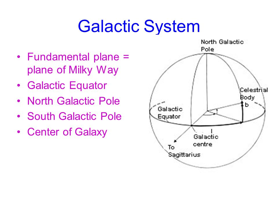 Galactic System Fundamental plane = plane of Milky Way Galactic Equator North Galactic Pole South Galactic Pole Center of Galaxy
