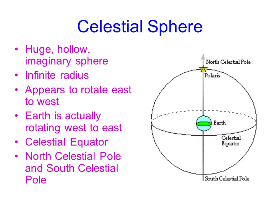 Celestial Sphere Huge, hollow, imaginary sphere Infinite radius Appears to rotate east to west Earth is actually rotating west to east Celestial Equator North Celestial Pole and South Celestial Pole