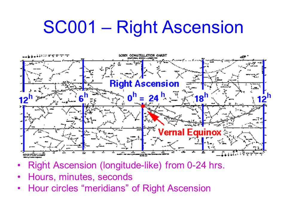 SC001 – Right Ascension Right Ascension (longitude-like) from 0-24 hrs.
