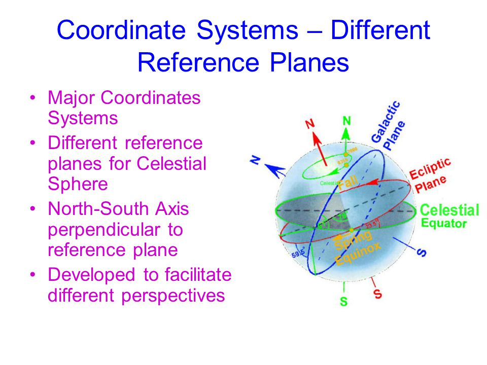 Coordinate Systems – Different Reference Planes Major Coordinates Systems Different reference planes for Celestial Sphere North-South Axis perpendicular to reference plane Developed to facilitate different perspectives