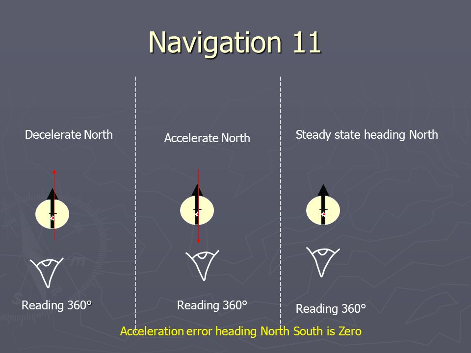 Navigation 11 Steady state heading North Accelerate North Reading 360° ° Reading 360°Reading 360° Decelerate North Acceleration error heading North So