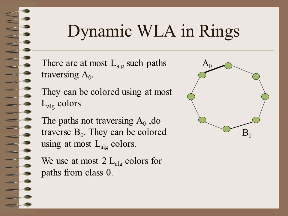 Dynamic WLA in Rings A0A0 B0B0 There are at most L alg such paths traversing A 0. They can be colored using at most L alg colors The paths not travers