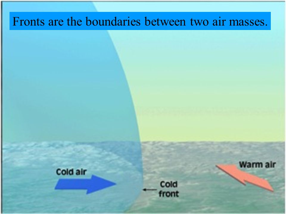 Fronts are the boundaries between two air masses.