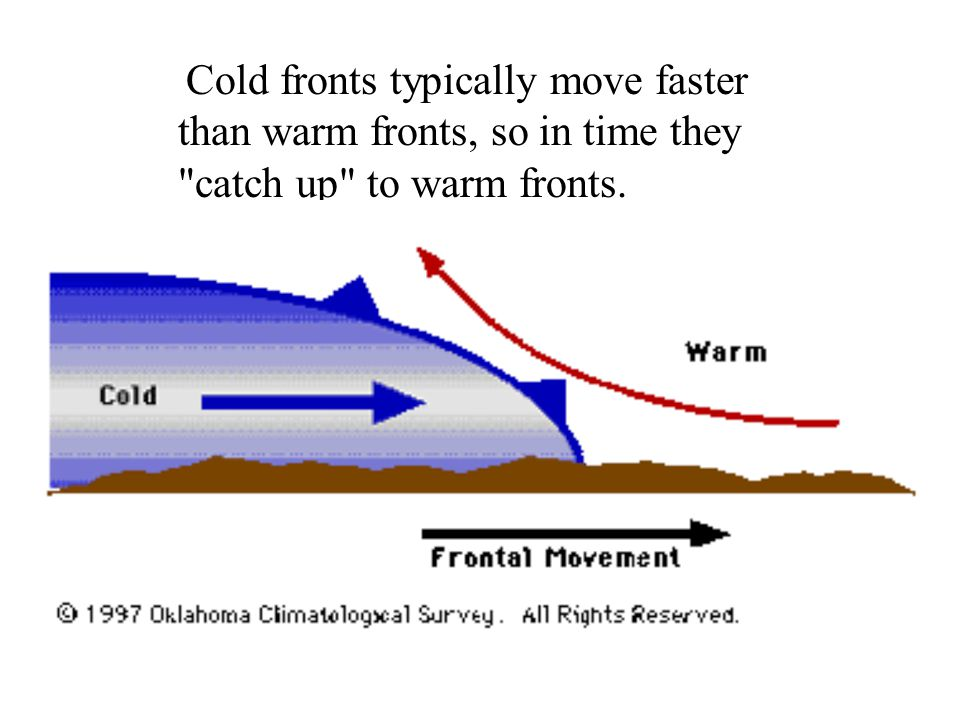 Cold fronts typically move faster than warm fronts, so in time they catch up to warm fronts.